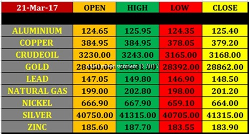 Today's commodity Market closing rates 21 march 2017