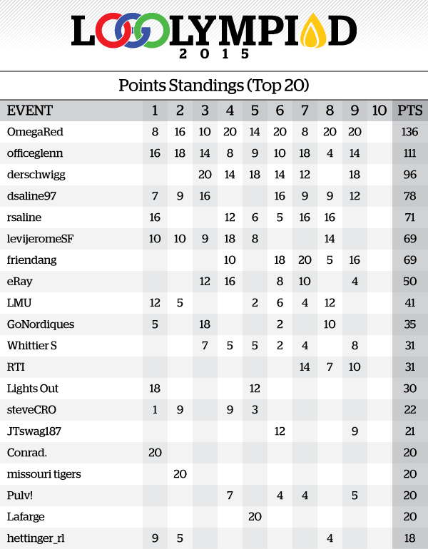 Event9Results_PointsStandings.png