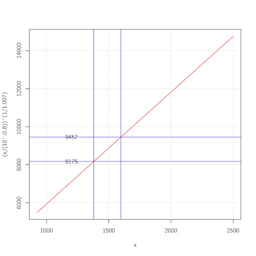 Length estimates based on Lowry et al. 2009