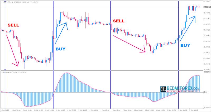 cara trading forex menggunakan MACD