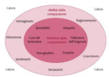 Attributi e capacità della Compassione
