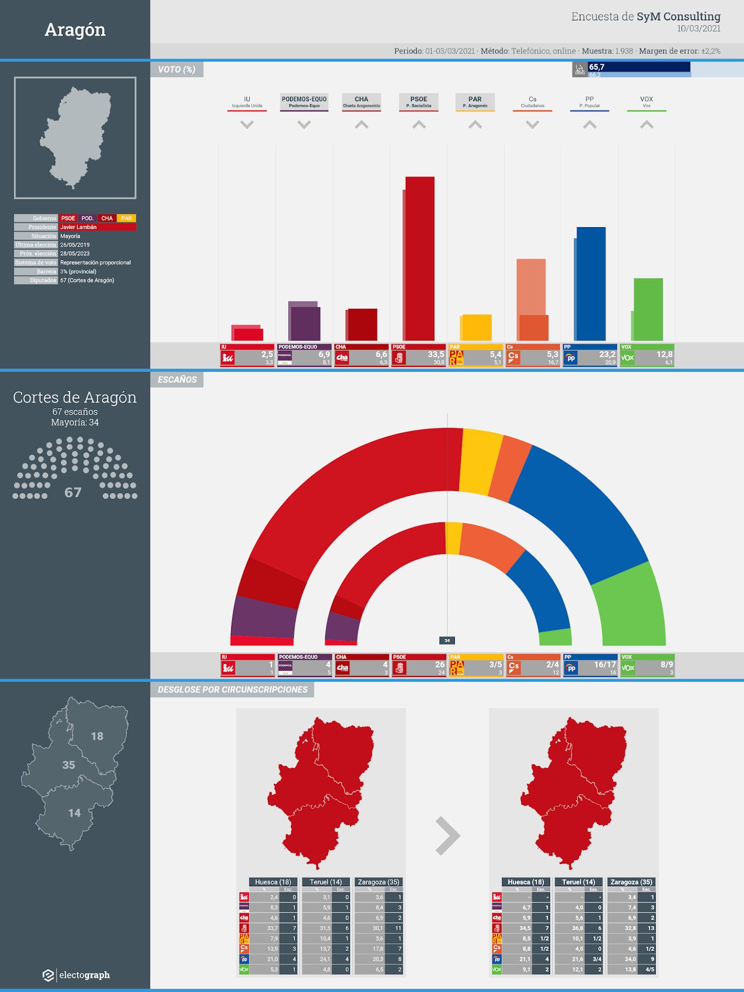 Gráfico de la encuesta para elecciones autonómicas en Aragón realizada por SyM Consulting, 10 de marzo de 2021