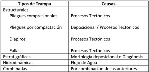 Tipos de Trampas Petrolíferas - Clasificación