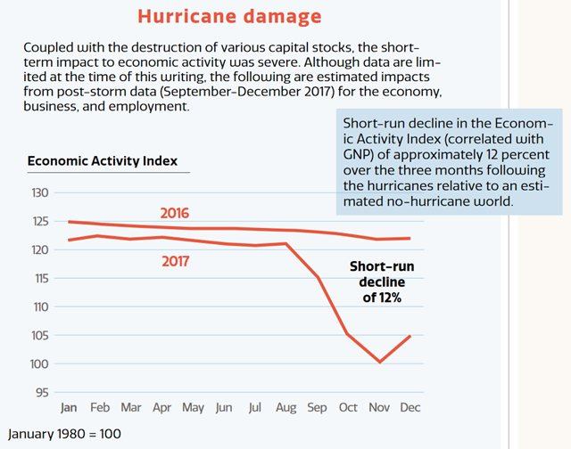 Economic Activity Index for Puerto Rico in 2016 and 2017. The short-run decline in the Economic Activity Index (correlated with GNP) of approximately 12 percent was observed over the three months following Hurricanes Irma and Maria, relative to an estimated no-hurricane world. Graphic: Puerto Rico Central Office for Recovery, Reconstruction, and Resiliency