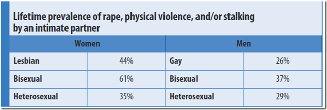 Violence by sexual orientation of partner