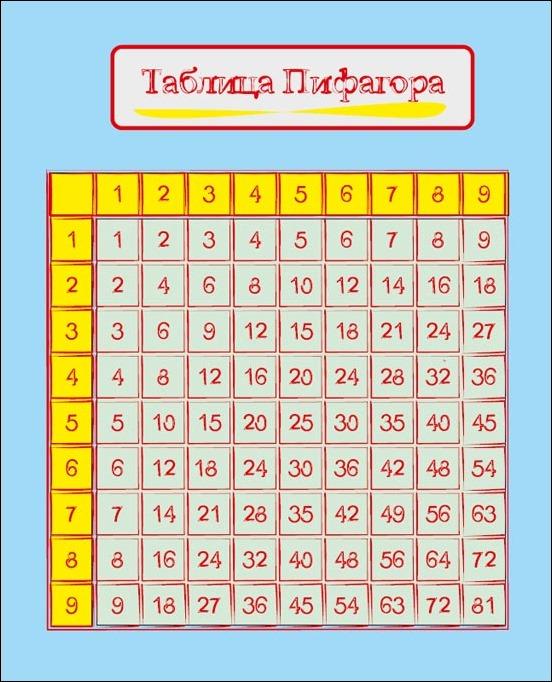 Таблица Пифагора распечатать