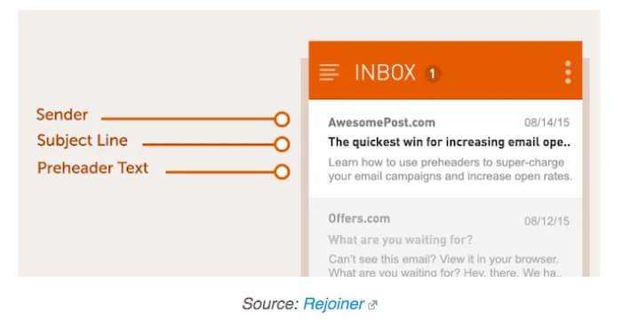 ví dụ về tiêu đề trước trong email