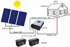 Solarni sustav MVV OFF/ON-Grid za kućanstvo br. 31
