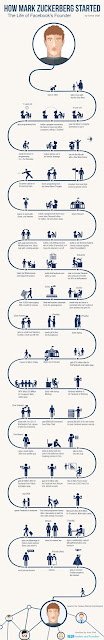 See How The Top Internet and Technology Companies Started (Infographic) 3