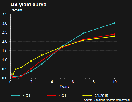 Short maturity bonds