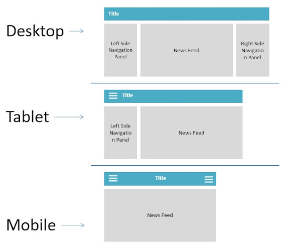 Responsive Web Design Using AngularJS Material UI
