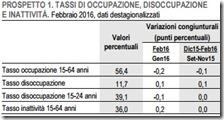 Tassi di occupazione, disoccupazione e inattività. Febbraio 2016