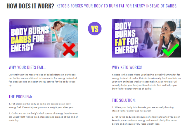 Max Ketosis Fuel Keto Price: How Effective It Is?