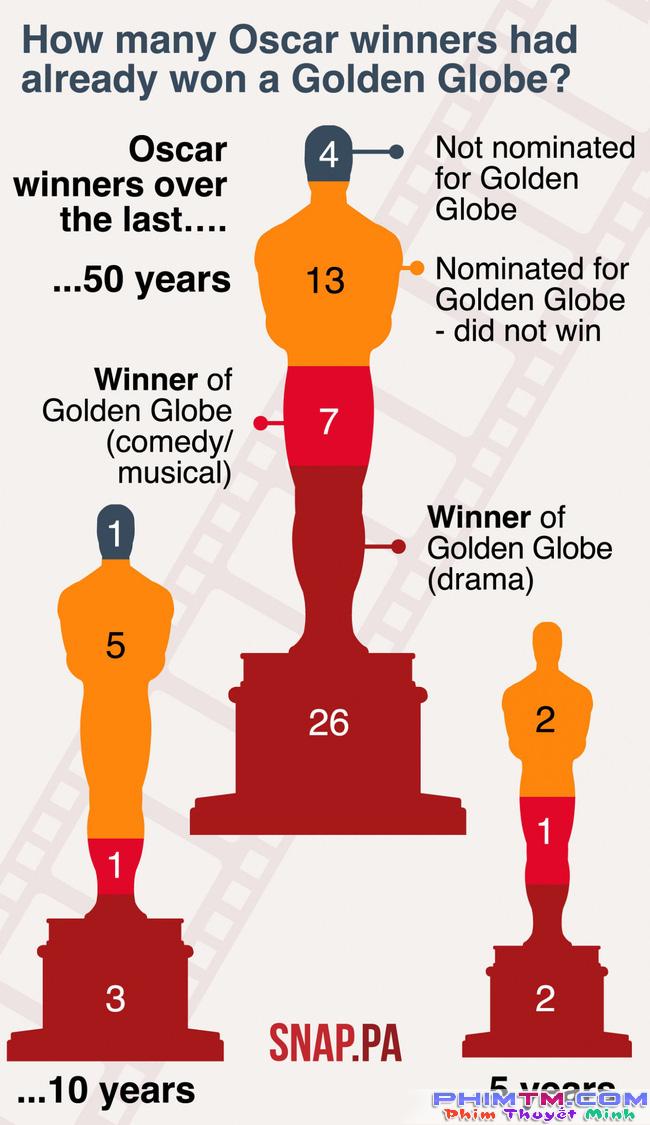 Thắng lớn tại Quả Cầu Vàng, liệu La La Land sẽ tiếp tục càn quét Oscar 2017? - Ảnh 8.