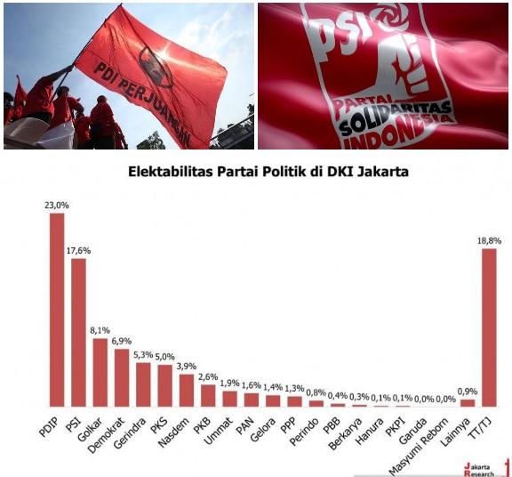 PSI dan PDIP Raih Elektabilitas Tertinggi di Jakarta, Survei JRC: PKS Terancam