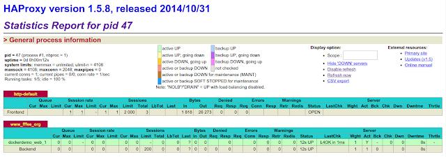 มาเล่น Docker Compose พร้อม reconfig HAProxy กัน « Thai Open Source