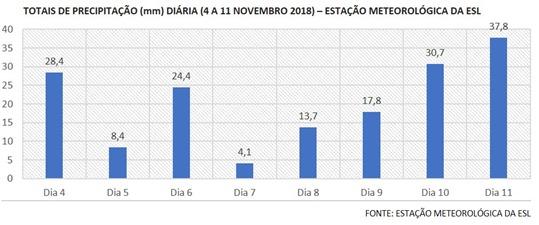 Precipitação diária MeteoESL 4 a 11 nov 2018