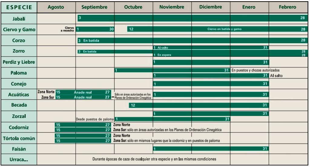 Calendario de caza 2015-2016 - Turismo en Navarra