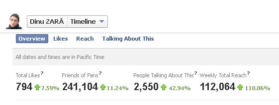 Pagina blogului DinuZara.com, record de audienţă pe Facebook. 33% dintre suceveni au accesat pagina în săptămâna referendumului