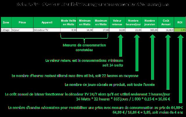 Vera 02 consommation lectrique 1 - Consommation electrique moyenne par jour ...