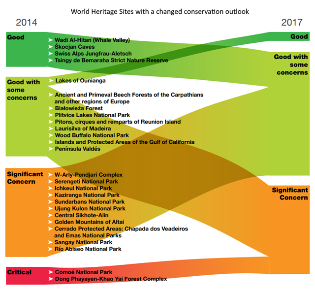World Heritage sites with a changed conservation outlook between 2014 and 2017. Graphic: IUCN