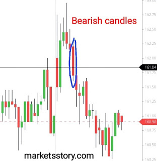 the candlestick is bearish which indicates that the market is falling in this session. Bearish candles are always displayed as Red candlesticks. But this is not a rule.