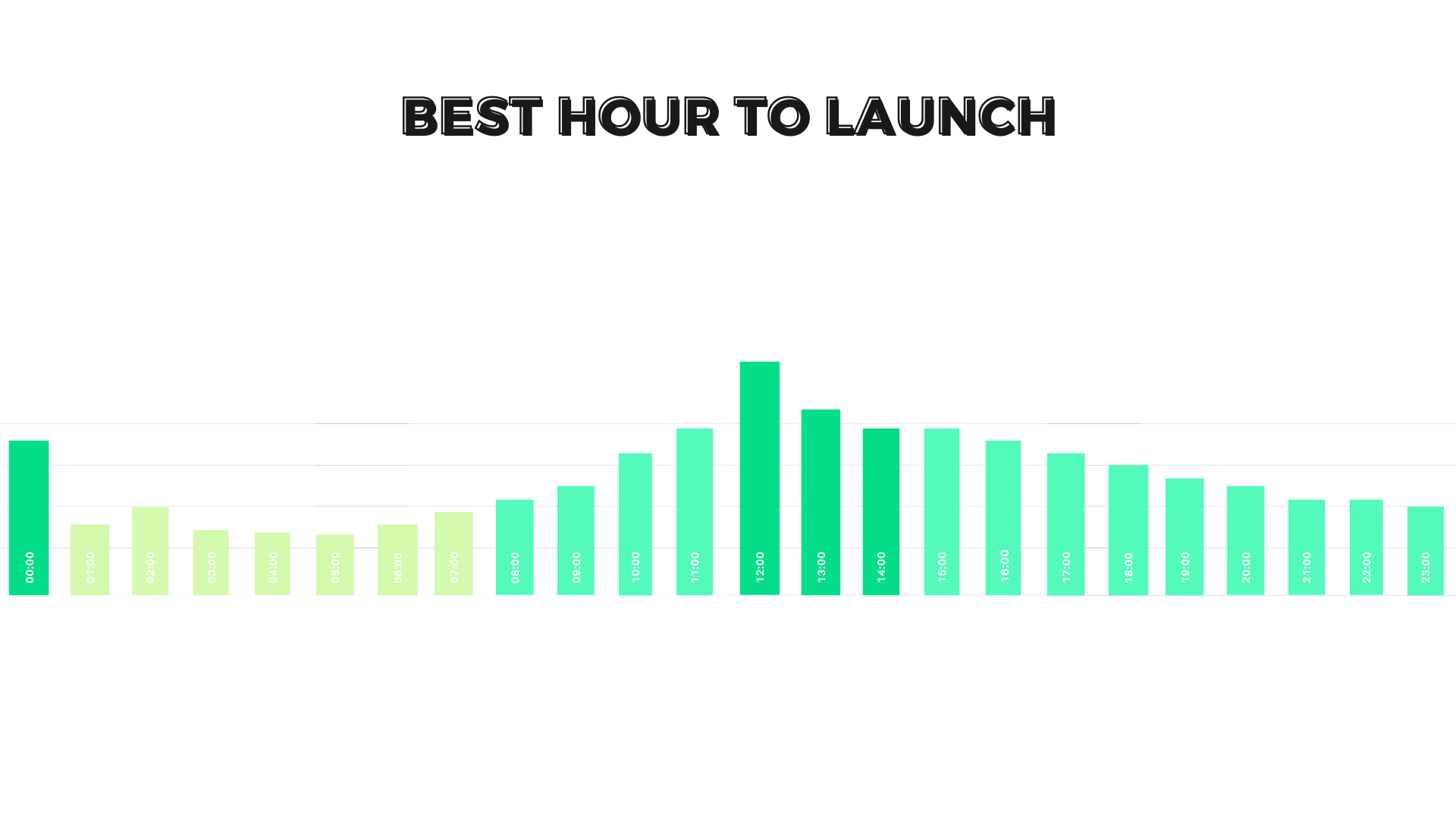best hour to launch a crowdfunding campaign
