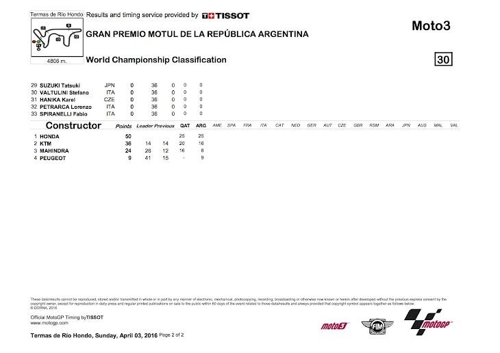 moto3-worldstanding-2016argentina2.jpg