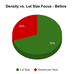 Density v Lot Size - Before