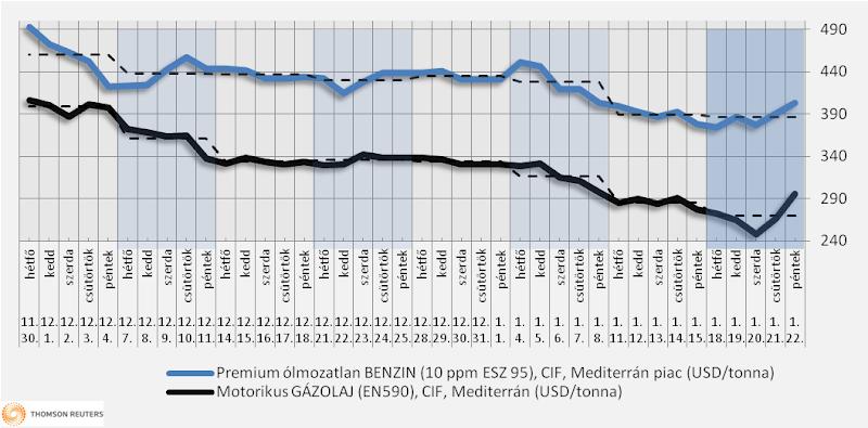 Heti üzemanyagárak: tartós vagy ideiglenes áremelkedés?