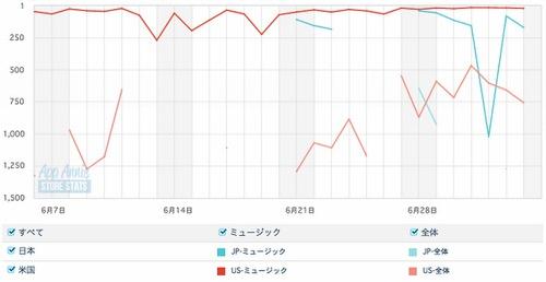 App Store無料音楽聴き放題アプリランキング19