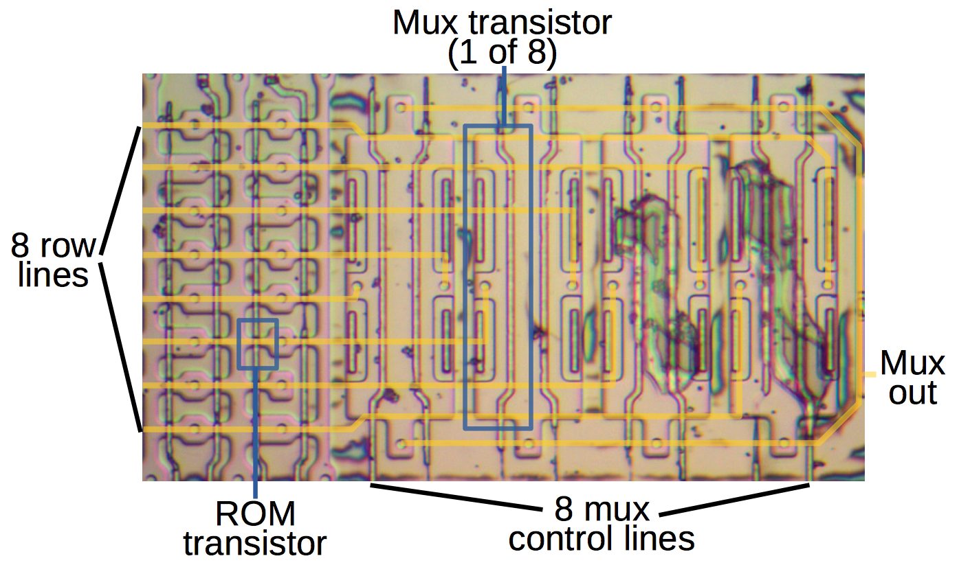 Ken Shirriffs Blog 2018 Logic Diagram For 8 1 Multiplexer One Of Eight Row Multiplexers In The Rom This Shows Poly Silicon Layers