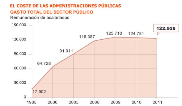 El Gasto Total del Sector Público