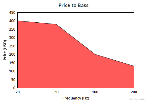 price to bass chart