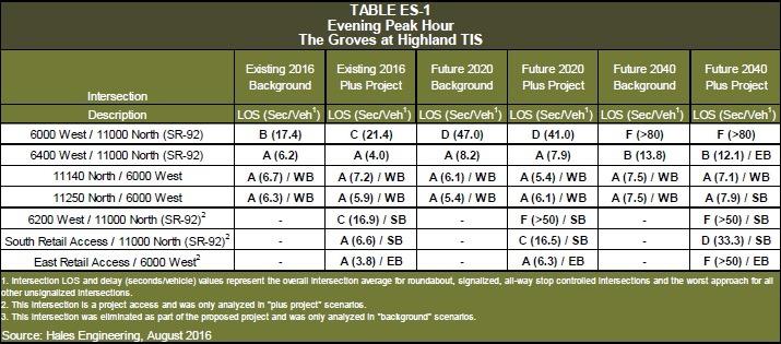 [2018-04+Groves+Taffic+Impact+Table+1%5B5%5D]