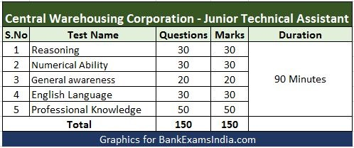 central-warehousing-corporation-exam-pattern