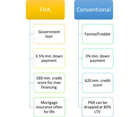 Kentucky FHA Loans and Conventional Mortgage Loans