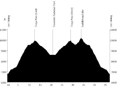 Eastern Sierra - Day 5 • Route Profile