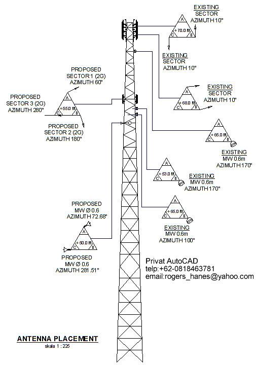 Contoh gambar Tower BTS sellular (Antenna placement) untuk Privat ...