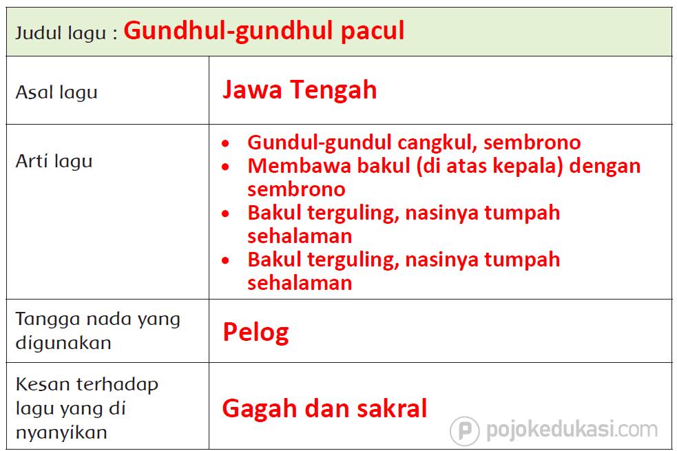 Kunci Jawaban Halaman 61, 62, 63, 64, 65, 66, 67 Tema 6 Kelas 5