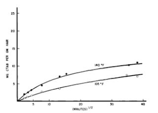 Gráfico de adsorção com uso de calor - Hidratação com touca térmica