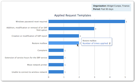 Report - Applied requests templates