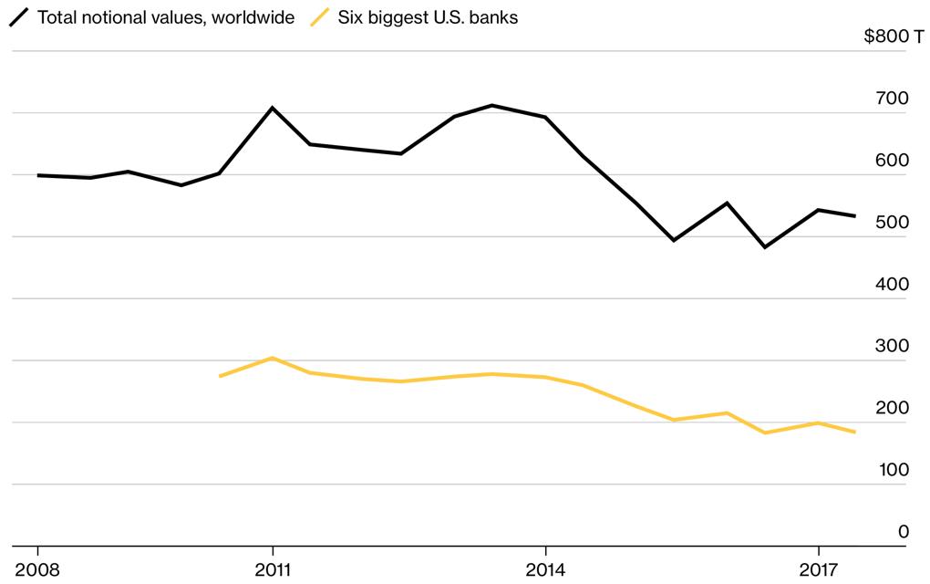 Bloomberg lehman fig14