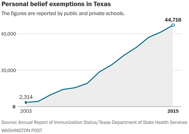 Personal-belief immunization exemptions increased from 2,314 in the 2003-2004 school year to 44,716 in 2015-2016. Graphic: Washington Post