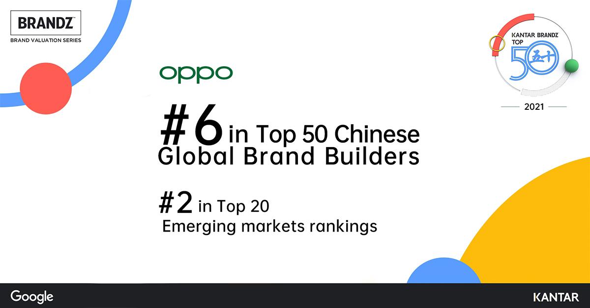 OPPO ขึ้นแท่นอันดับ 6 ใน 50 อันดับแรกของ KANTAR BrandZ™Chinese Global Brand Builders 2021
