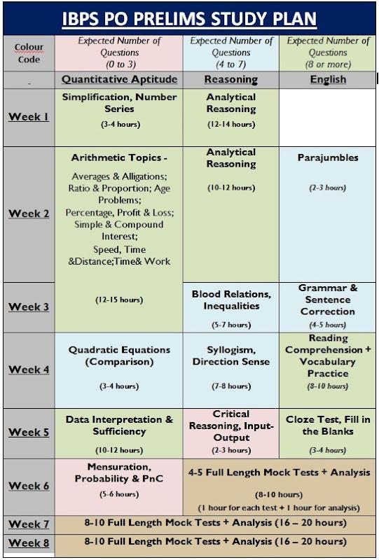 Prepare-IBPS-PO-Study-Plan