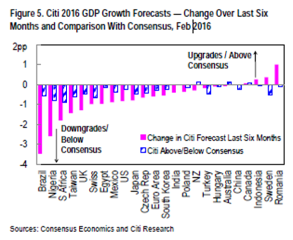 Citi 2016 GDP growth forecasts, February 2016. The graph shows change over the last six months and comparison with consensus for 24 nations. Graphic: Citi Research / Consensus Economics
