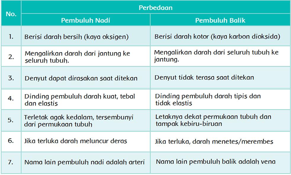 Kunci Jawaban Halaman 3, 6, 7, 8, 9, 10 Tema 4 Kelas 5