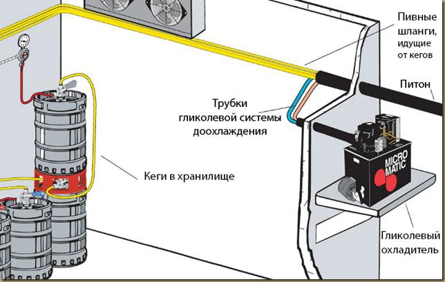 Схема подключения гликолевой системы доохлаждения