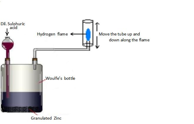 how to prepare 10 wet solution of sulphuric acid